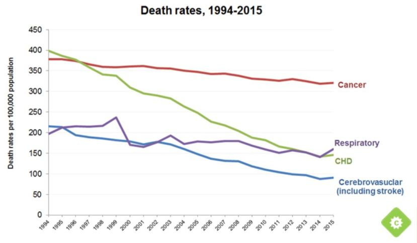 death-rates