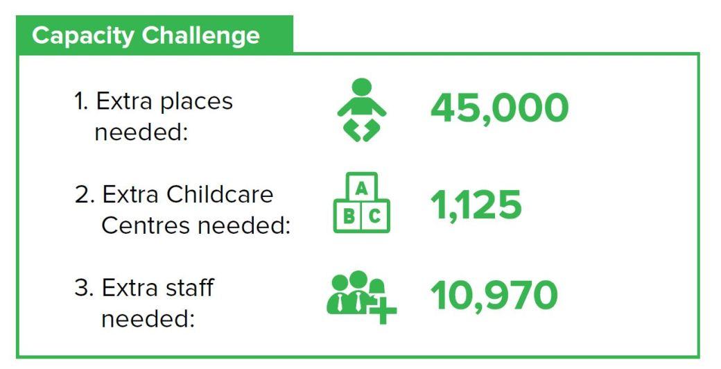capacity challenge